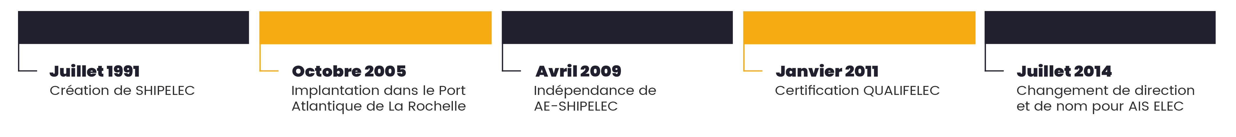 Historique de l'entreprise AIS ELEC